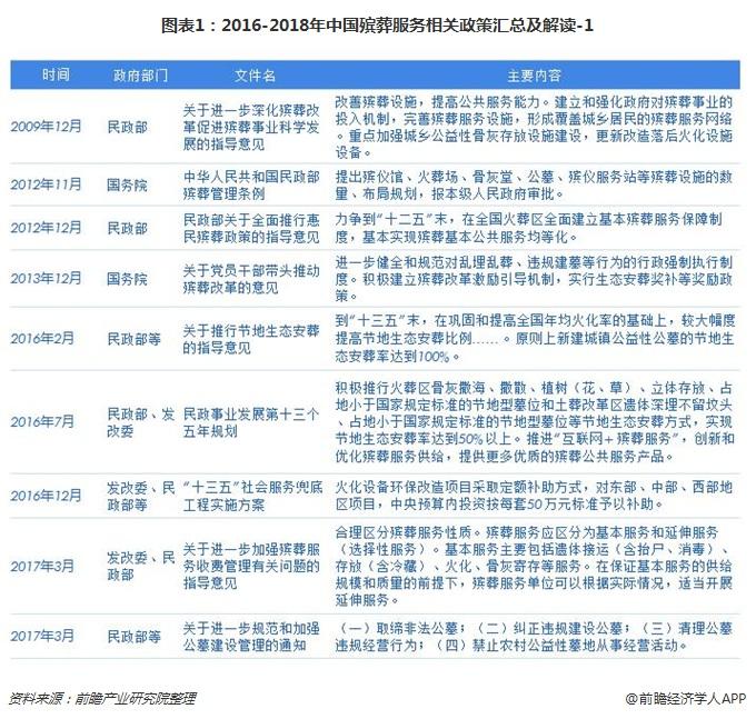 1-2016-2018年中国殡葬服务相关政策汇总及解读-1