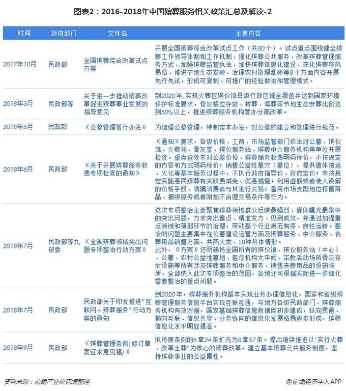 2-2016-2018年中国殡葬服务相关政策汇总及解读-2