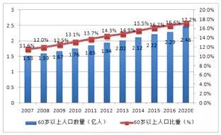 12007-2020年中国60岁以上人口数量及比重
