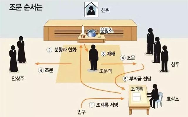 3现行的传统仪式与各个地方的风俗也有所不同